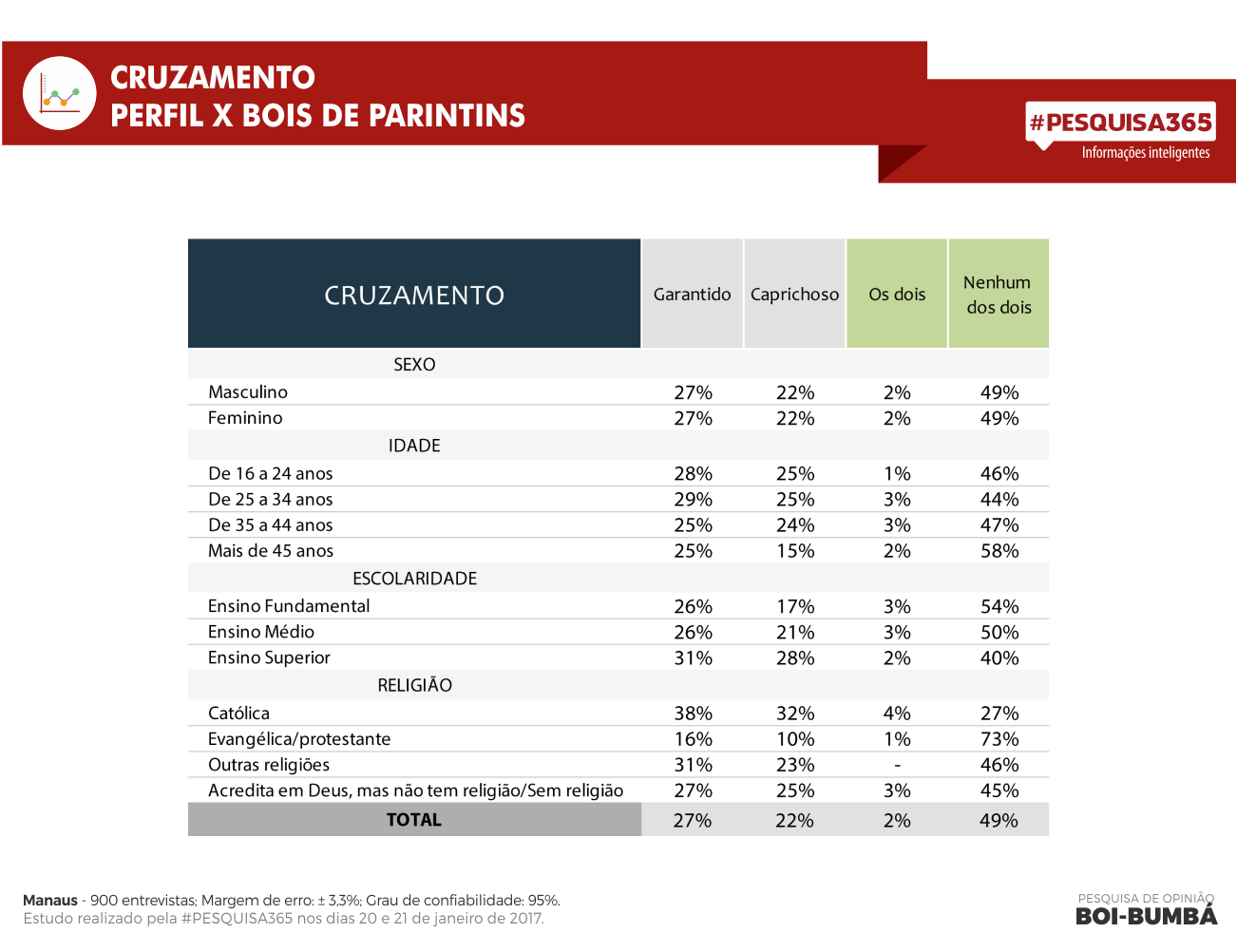 Durango Duarte - Garantido ganha do Caprichoso