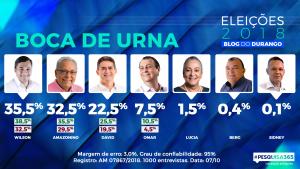 #PESQUISA365: Boca de Urna aponta Wilson Lima com 35,5% e Amazonino, 32,5%