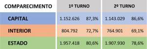 Comparecimento de eleitores às urnas
